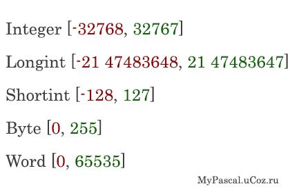 Числа в паскале , типы данных